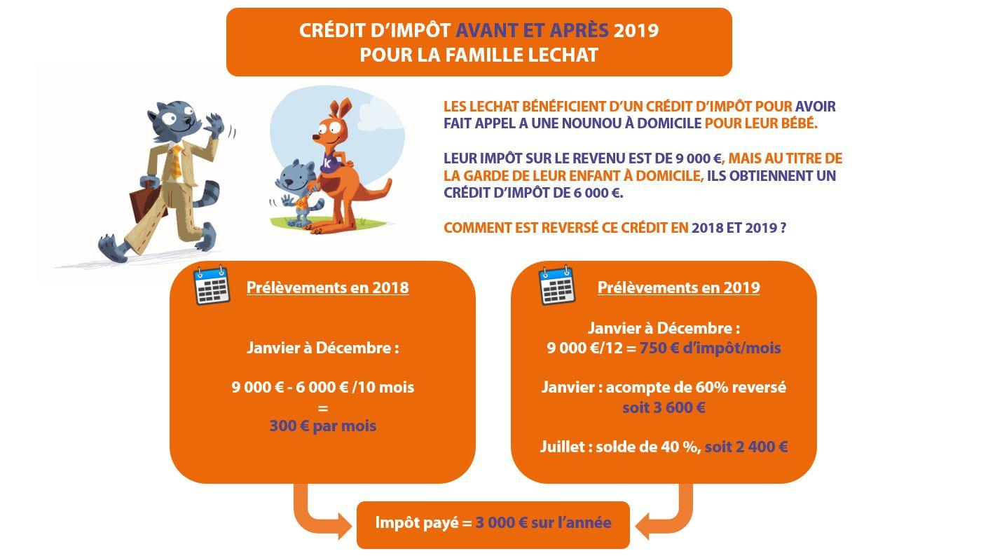 garde d'enfants et crédit d'impôt 2019